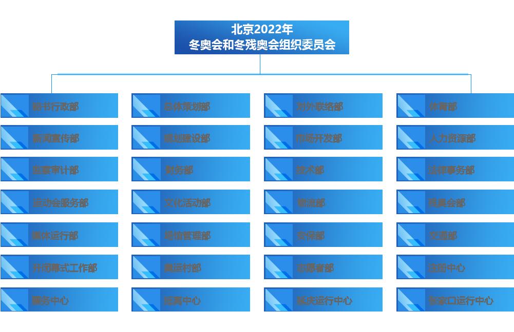 北京2022年冬奧會和冬殘奧會組織委員會